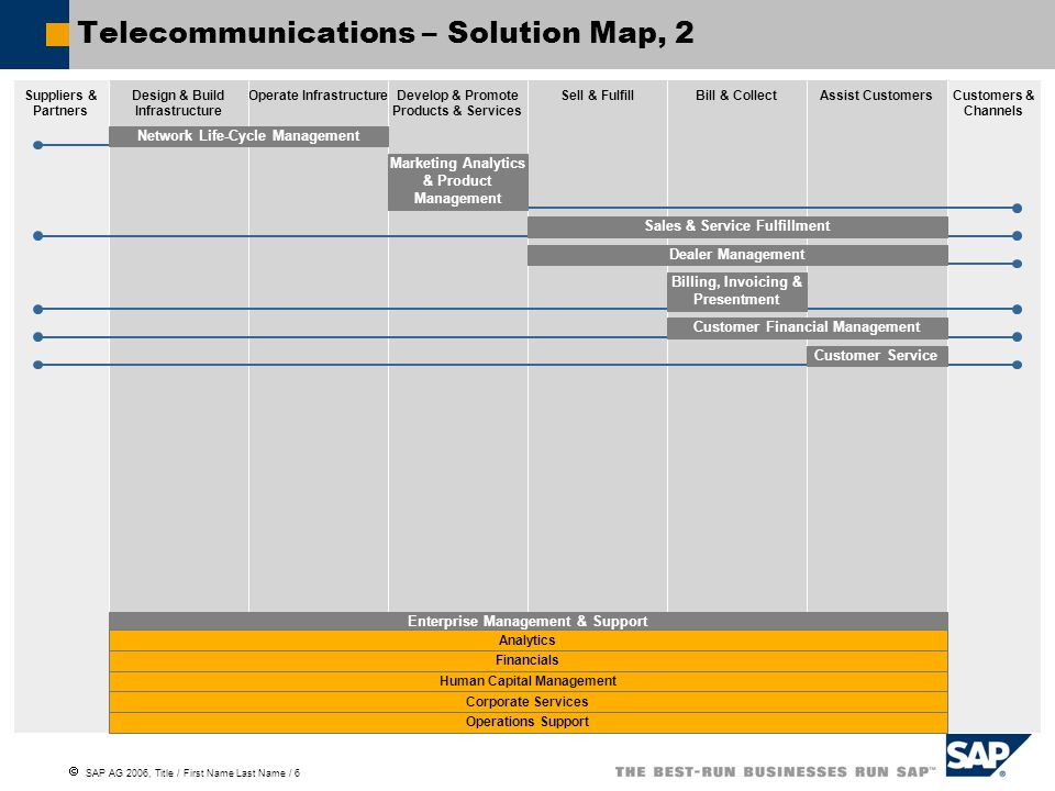  SAP AG 2006, Title / First Name Last Name / 6 Telecommunications – Solution Map, 2 Suppliers & Partners Customers & Channels Design & Build Infrastructure Operate InfrastructureDevelop & Promote Products & Services Sell & FulfillBill & CollectAssist Customers Enterprise Management & Support Analytics Financials Human Capital Management Corporate Services Operations Support Network Life-Cycle ManagementMarketing Analytics & Product Management Sales & Service FulfillmentDealer ManagementBilling, Invoicing & Presentment Customer Financial ManagementCustomer Service
