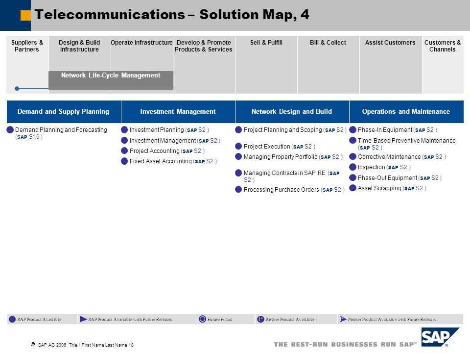 How it looks in WSMO Studio Prototype of application What is done Solution Maps