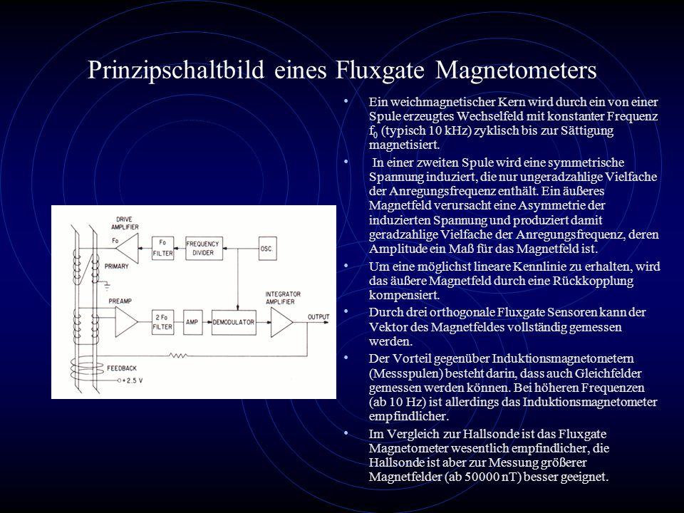 Prinzipschaltbild eines Fluxgate Magnetometers Ein weichmagnetischer Kern wird durch ein von einer Spule erzeugtes Wechselfeld mit konstanter Frequenz f 0 (typisch 10 kHz) zyklisch bis zur Sättigung magnetisiert.