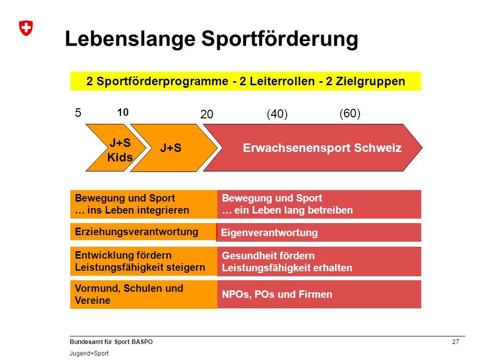 27 Bundesamt für Sport BASPO Jugend+Sport Lebenslange Sportförderung J+S Kids J+S Erwachsenensport Schweiz 5 10 20 (60) (40) Entwicklung fördern Leist