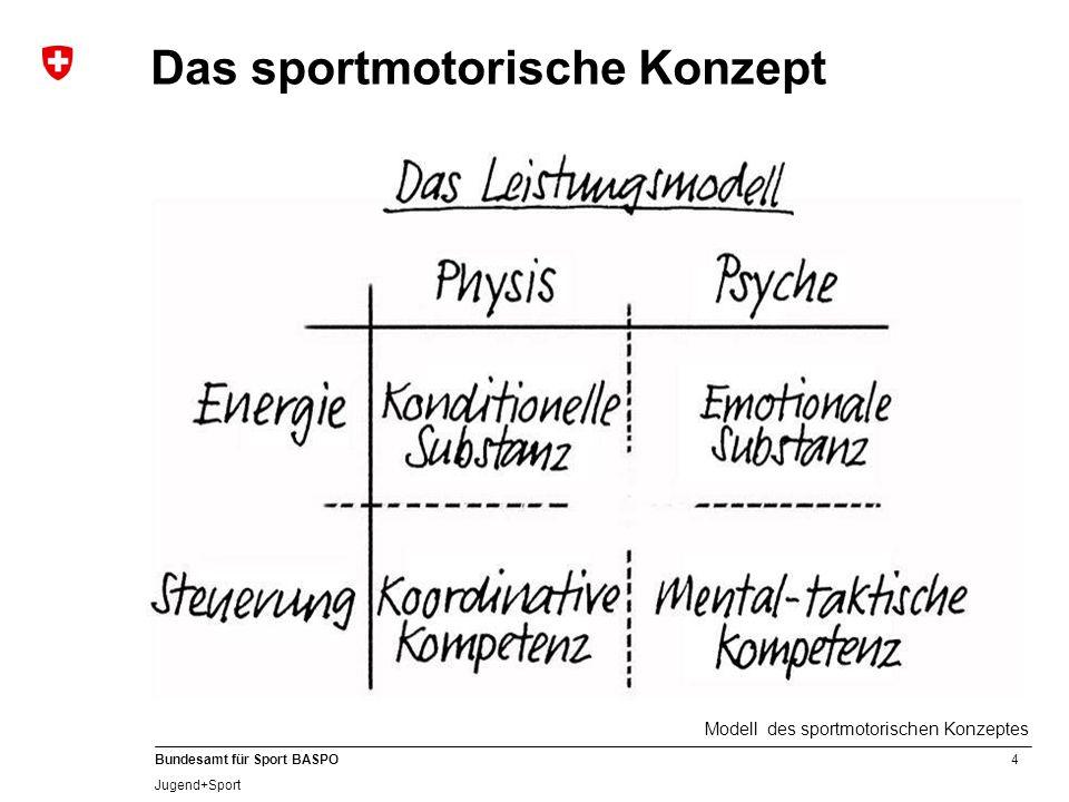 4 Bundesamt für Sport BASPO Jugend+Sport Das sportmotorische Konzept Modell des sportmotorischen Konzeptes