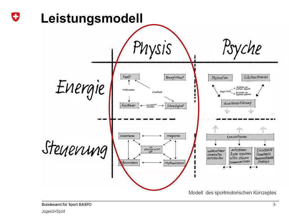 5 Bundesamt für Sport BASPO Jugend+Sport Modell des sportmotorischen Konzeptes Leistungsmodell