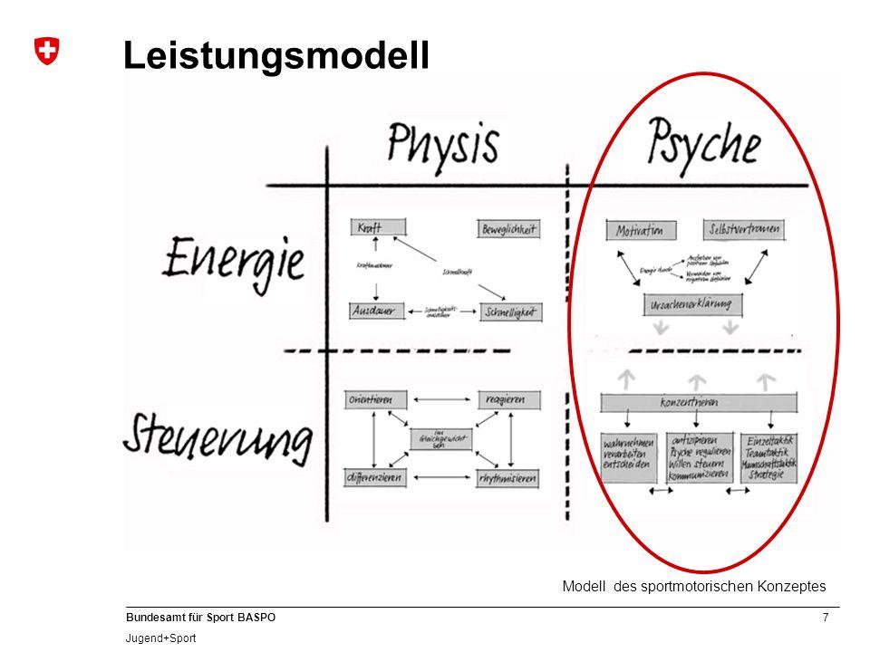 7 Bundesamt für Sport BASPO Jugend+Sport Leistungsmodell Modell des sportmotorischen Konzeptes