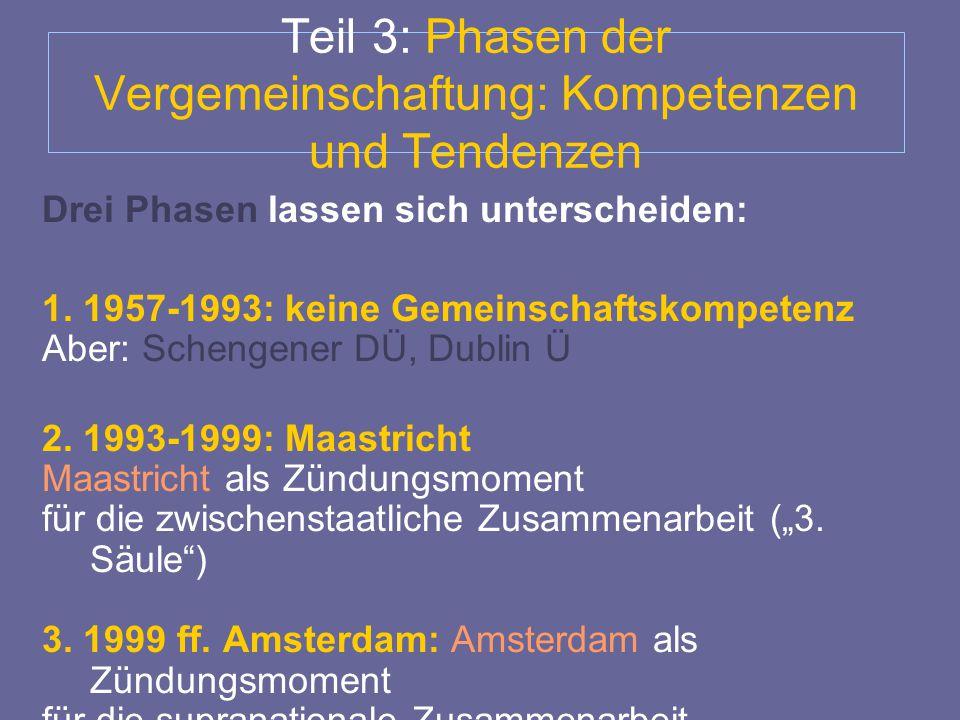 Teil 3: Phasen der Vergemeinschaftung: Kompetenzen und Tendenzen Drei Phasen lassen sich unterscheiden: 1. 1957-1993: keine Gemeinschaftskompetenz Abe