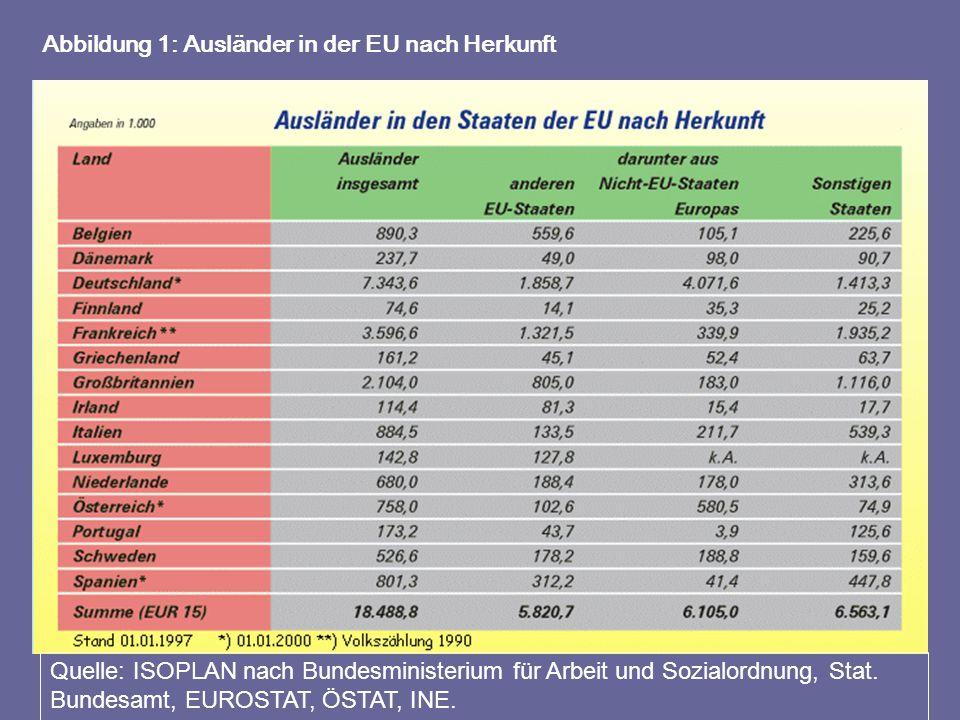 Quelle: ISOPLAN nach Bundesministerium für Arbeit und Sozialordnung, Stat. Bundesamt, EUROSTAT, ÖSTAT, INE. Abbildung 1: Ausländer in der EU nach Herk