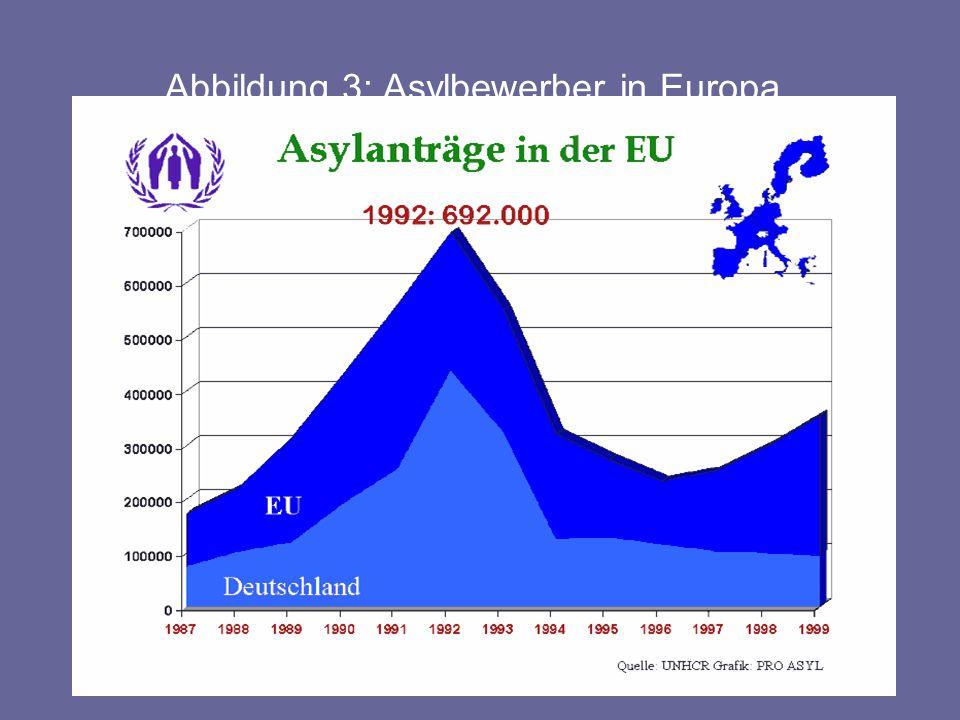 Abbildung 3: Asylbewerber in Europa