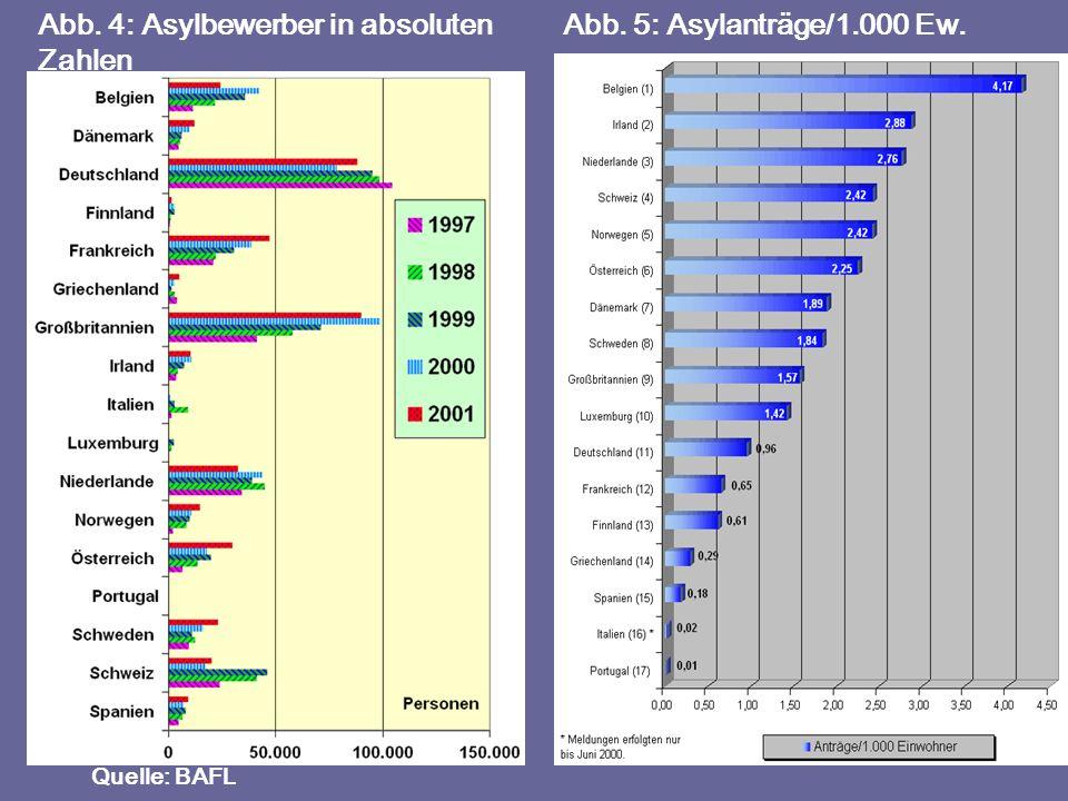 Quelle: BAFL Abb. 4: Asylbewerber in absoluten Zahlen Abb. 5: Asylanträge/1.000 Ew.