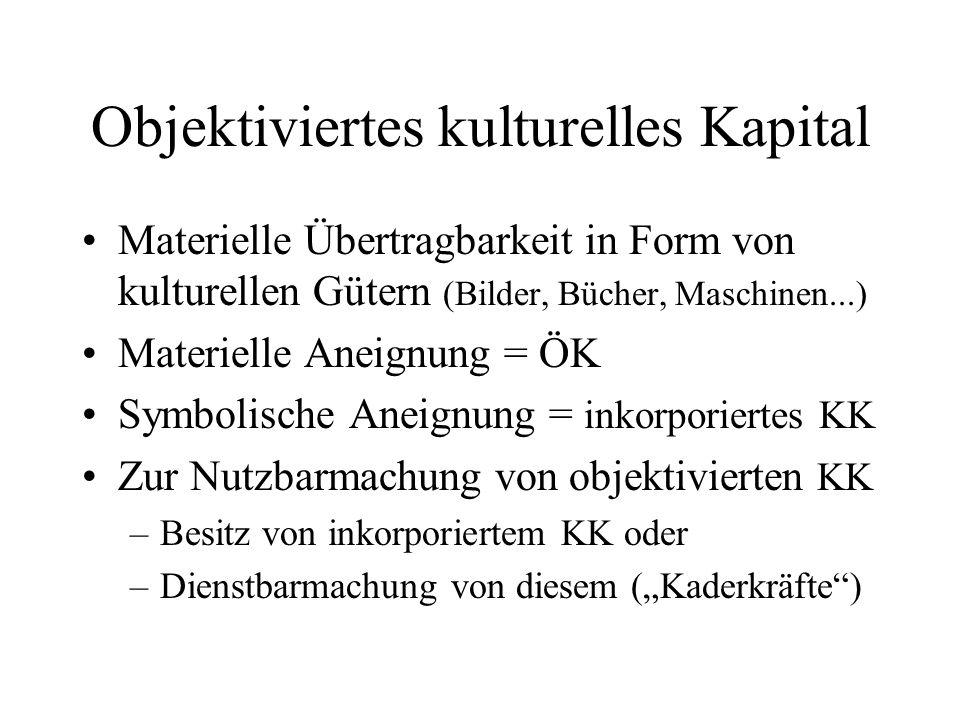 Objektiviertes kulturelles Kapital Materielle Übertragbarkeit in Form von kulturellen Gütern (Bilder, Bücher, Maschinen...) Materielle Aneignung = ÖK