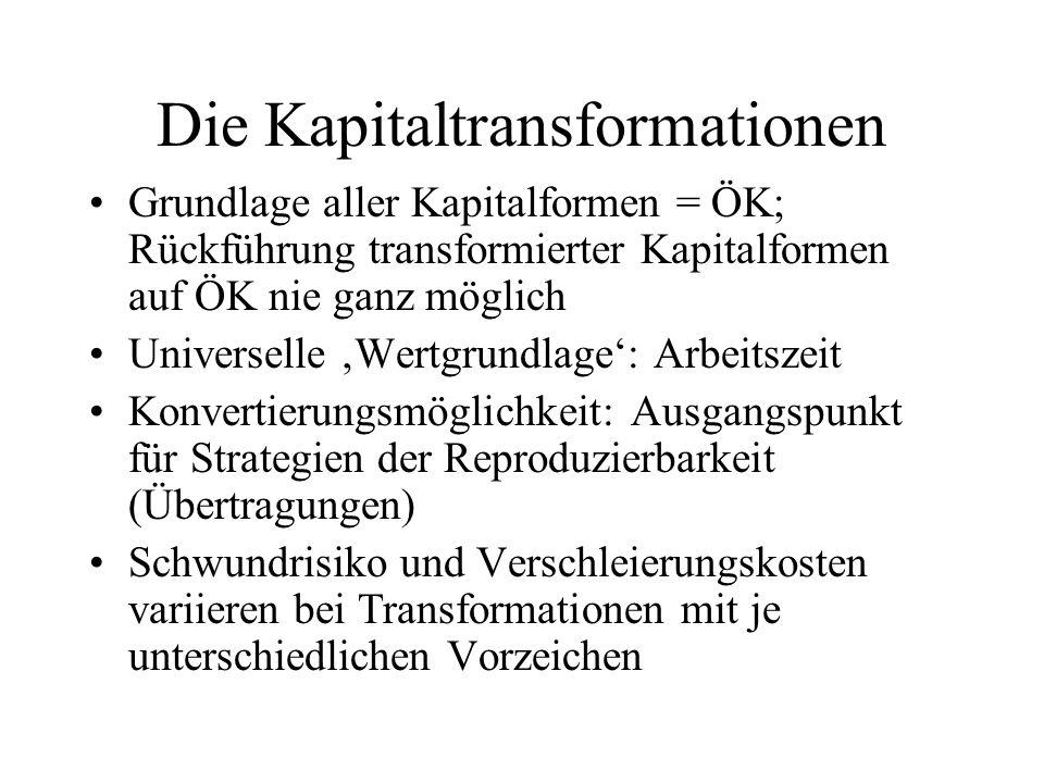 Die Kapitaltransformationen Grundlage aller Kapitalformen = ÖK; Rückführung transformierter Kapitalformen auf ÖK nie ganz möglich Universelle 'Wertgru