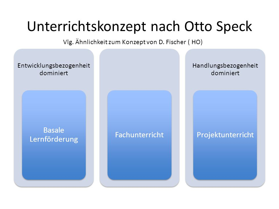 Unterrichtskonzept nach Otto Speck Entwicklungsbezogenheit dominiert Basale Lernförderung Fachunterricht Handlungsbezogenheit dominiert Projektunterri