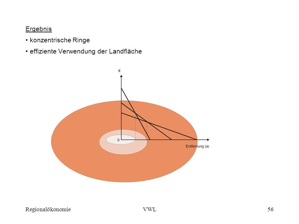 RegionalökonomieVWL56 Ergebnis konzentrische Ringe effiziente Verwendung der Landfläche