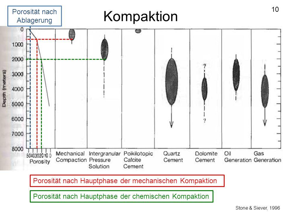 Stone & Siever, 1996 Porosität nach Ablagerung Porosität nach Hauptphase der mechanischen Kompaktion Porosität nach Hauptphase der chemischen Kompakti