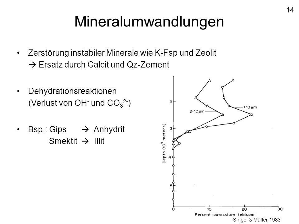 Zerstörung instabiler Minerale wie K-Fsp und Zeolit  Ersatz durch Calcit und Qz-Zement Dehydrationsreaktionen (Verlust von OH - und CO 3 2- ) Bsp.: G