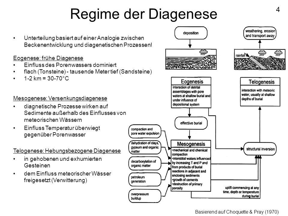 Regime der Diagenese Mesogenese: Versenkungsdiagenese diagnetische Prozesse wirken auf Sedimente außerhalb des Einflusses von meteorischen Wässern Ein