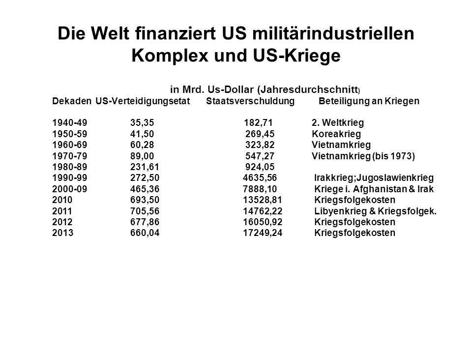 Die Welt finanziert US militärindustriellen Komplex und US-Kriege in Mrd. Us-Dollar (Jahresdurchschnitt ) Dekaden US-Verteidigungsetat Staatsverschuld