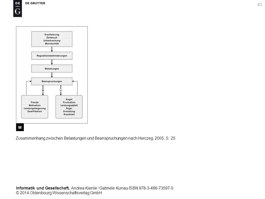 Informatik und Gesellschaft, Andrea Kienle / Gabriele Kunau ISBN 978-3-486-73597-0 © 2014 Oldenbourg Wissenschaftsverlag GmbH 43 Zusammenhang zwischen Belastungen und Beanspruchungen nach Herczeg, 2005, S.