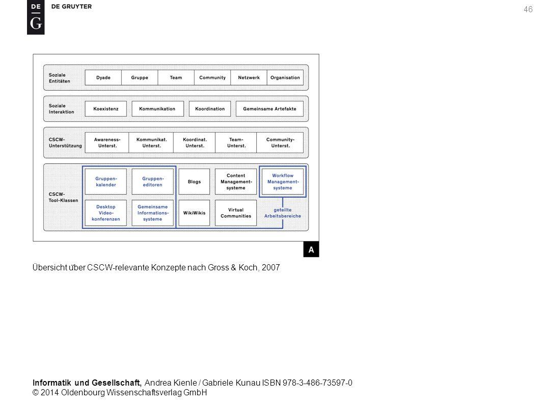 Informatik und Gesellschaft, Andrea Kienle / Gabriele Kunau ISBN 978-3-486-73597-0 © 2014 Oldenbourg Wissenschaftsverlag GmbH 46 Übersicht u ̈ ber CSCW-relevante Konzepte nach Gross & Koch, 2007
