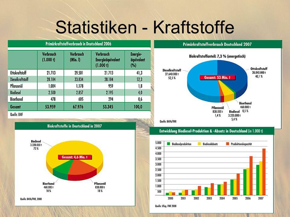 Statistiken - Kraftstoffe