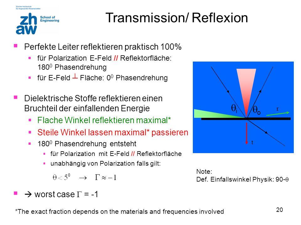 20 Transmission/ Reflexion  Perfekte Leiter reflektieren praktisch 100%  für Polarization E-Feld // Reflektorfläche: 180 0 Phasendrehung  für E-Fel