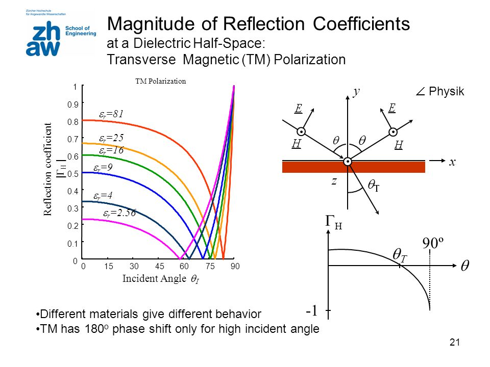 21 Magnitude of Reflection Coefficients at a Dielectric Half-Space: Transverse Magnetic (TM) Polarization Different materials give different behavior