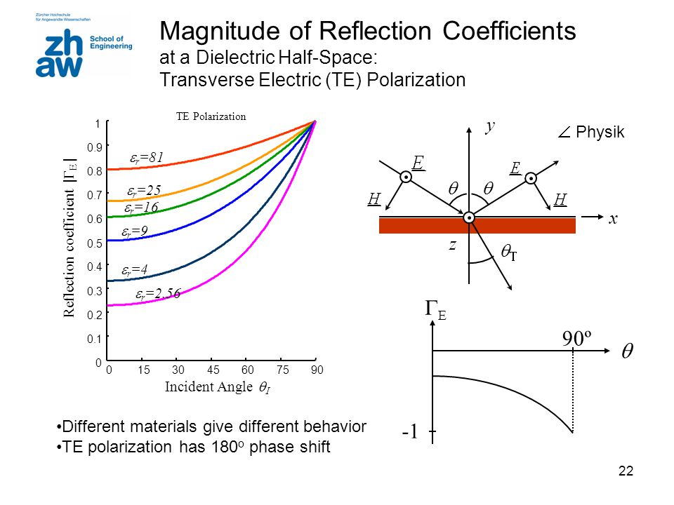 22 Magnitude of Reflection Coefficients at a Dielectric Half-Space: Transverse Electric (TE) Polarization Different materials give different behavior