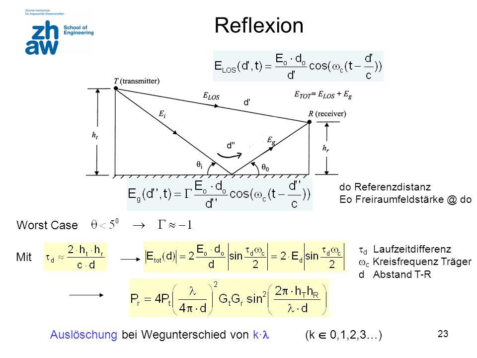 23 Reflexion Mit Auslöschung bei Wegunterschied von k∙ (k  0,1,2,3…) Worst Case  d Laufzeitdifferenz  c Kreisfrequenz Träger d Abstand T-R do Refer
