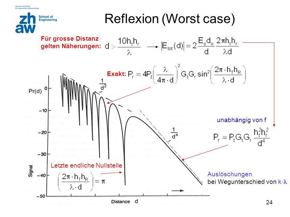 24 Reflexion (Worst case) Für grosse Distanz gelten Näherungen: Letzte endliche Nullstelle Exakt: Auslöschungen bei Wegunterschied von k∙ unabhängig v