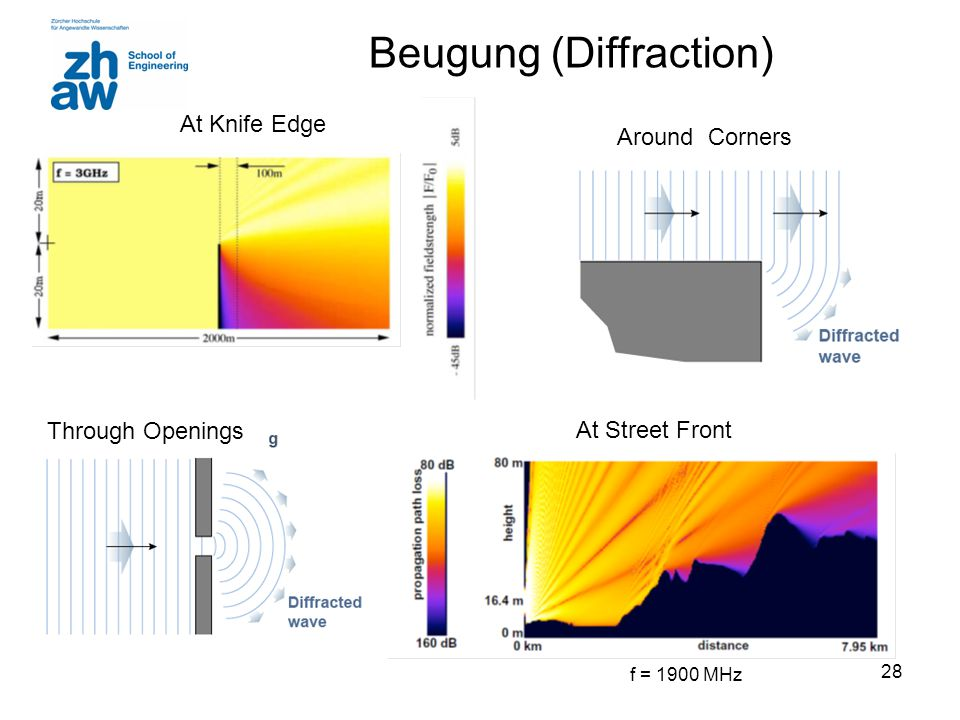 28 Beugung (Diffraction) f = 1900 MHz At Street Front At Knife Edge Around Corners Through Openings