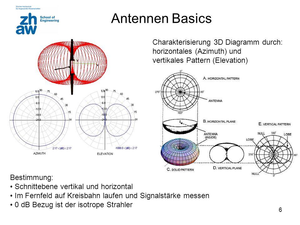 6 Antennen Basics Charakterisierung 3D Diagramm durch: horizontales (Azimuth) und vertikales Pattern (Elevation) Bestimmung: Schnittebene vertikal und