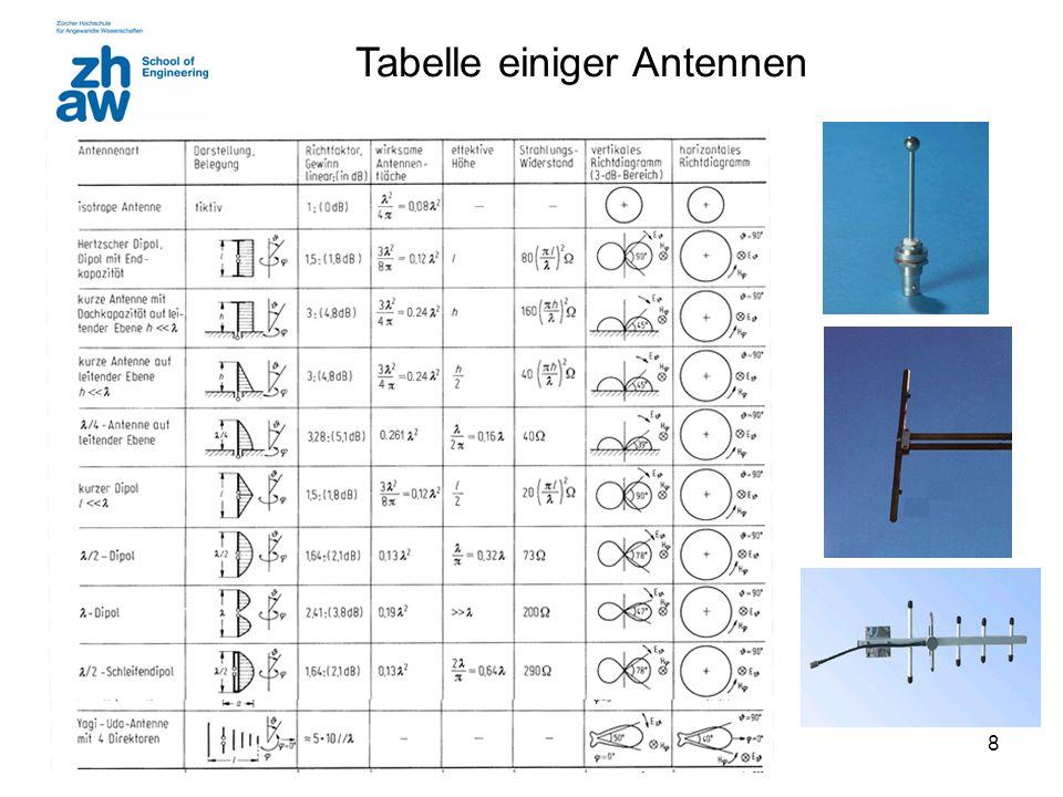 8 Tabelle einiger Antennen