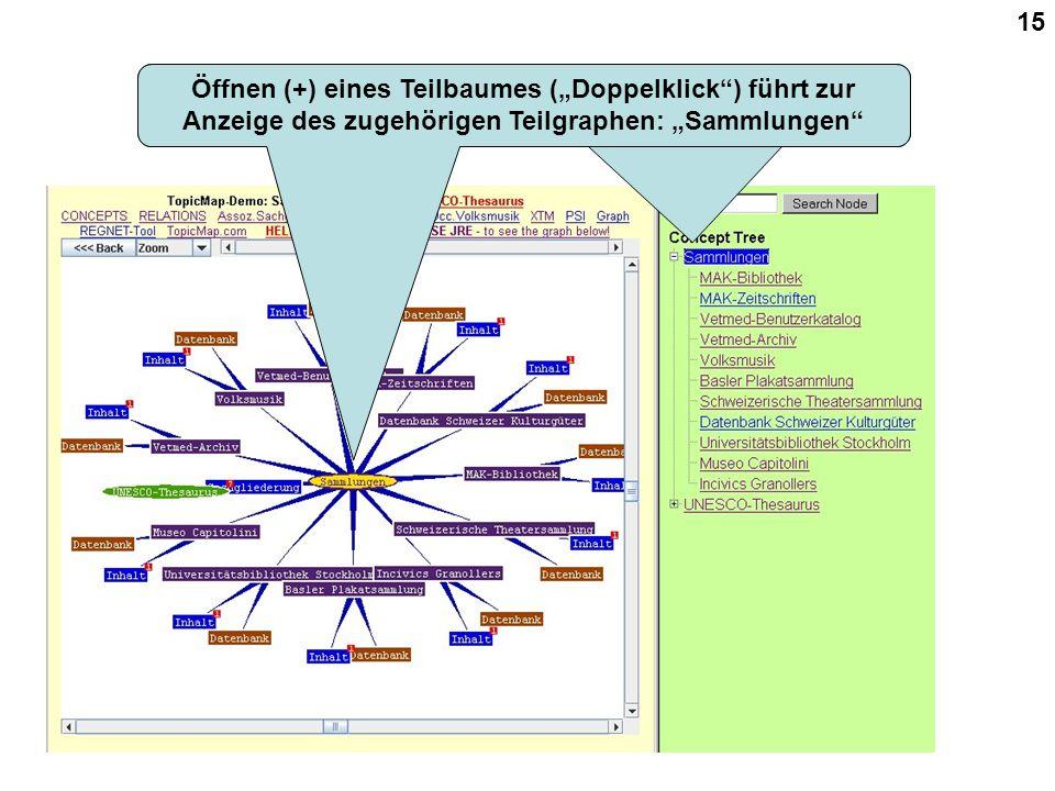 """15 Öffnen (+) eines Teilbaumes (""""Doppelklick ) führt zur Anzeige des zugehörigen Teilgraphen: """"Sammlungen"""
