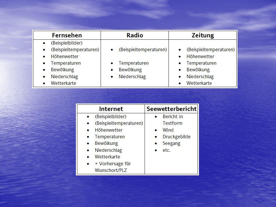 Themen Verschiedene Arten des Wetterberichts Verschiedene Arten des Wetterberichts Entstehung einer Wetterkarte Entstehung einer Wetterkarte Seewetter