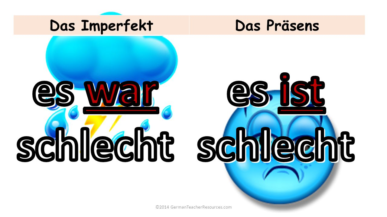 ©2014 GermanTeacherResources.com Das ImperfektDas Präsens