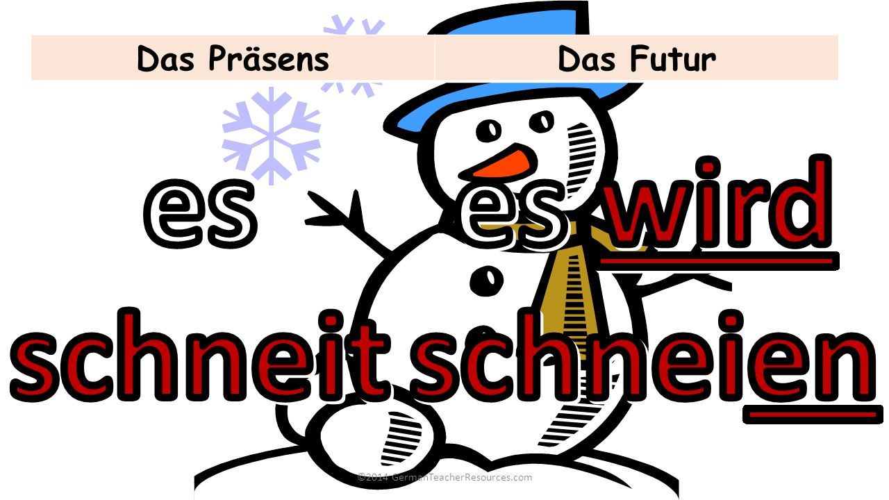 ©2014 GermanTeacherResources.com Das PräsensDas Futur