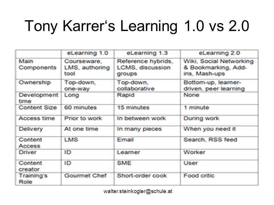 walter.steinkogler@schule.at Tony Karrer's Learning 1.0 vs 2.0