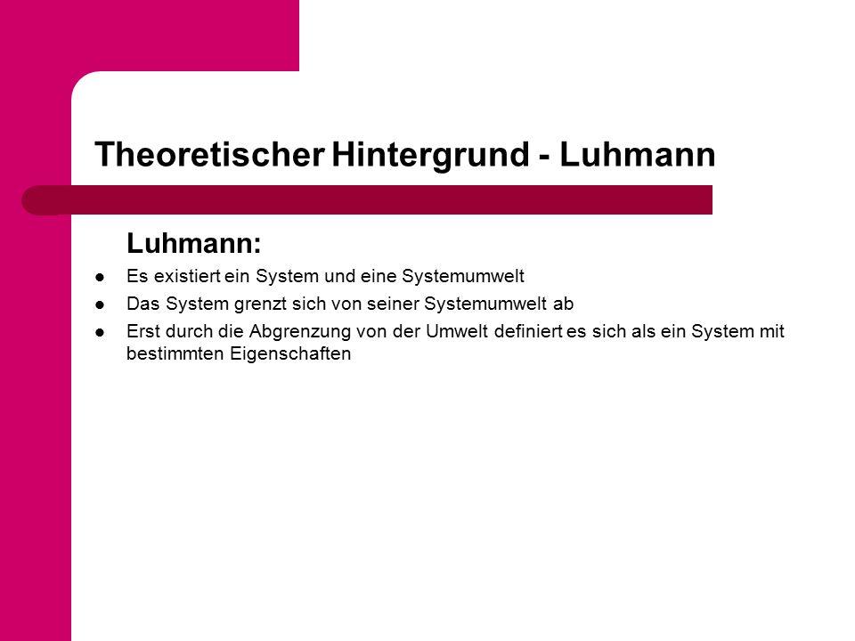 Theoretischer Hintergrund - Luhmann Luhmann: Es existiert ein System und eine Systemumwelt Das System grenzt sich von seiner Systemumwelt ab Erst durch die Abgrenzung von der Umwelt definiert es sich als ein System mit bestimmten Eigenschaften