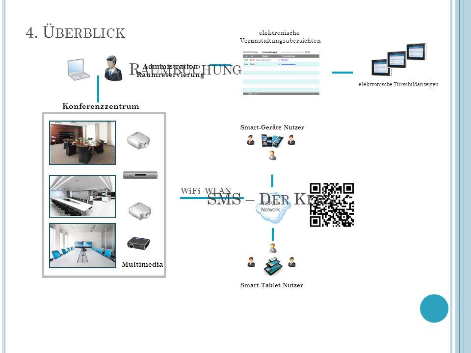 4. Ü BERBLICK Konferenzzentrum Multimedia Administration Raumreservierung elektronische Veranstaltungsübersichten Smart-Tablet Nutzer WiFi -WLAN Smart
