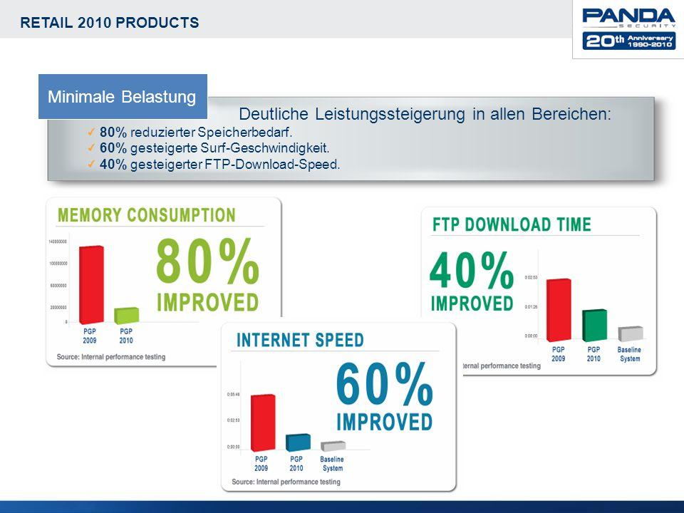 RETAIL 2010 PRODUCTS Deutliche Leistungssteigerung in allen Bereichen: 80% reduzierter Speicherbedarf. 60% gesteigerte Surf-Geschwindigkeit. 40% geste