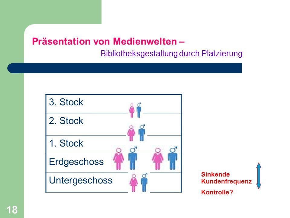 18 Präsentation von Medienwelten – Bibliotheksgestaltung durch Platzierung 3.
