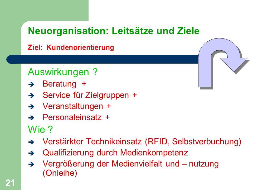 21 Neuorganisation: Leitsätze und Ziele Ziel: Kundenorientierung Auswirkungen ?  Beratung +  Service für Zielgruppen +  Veranstaltungen +  Persona