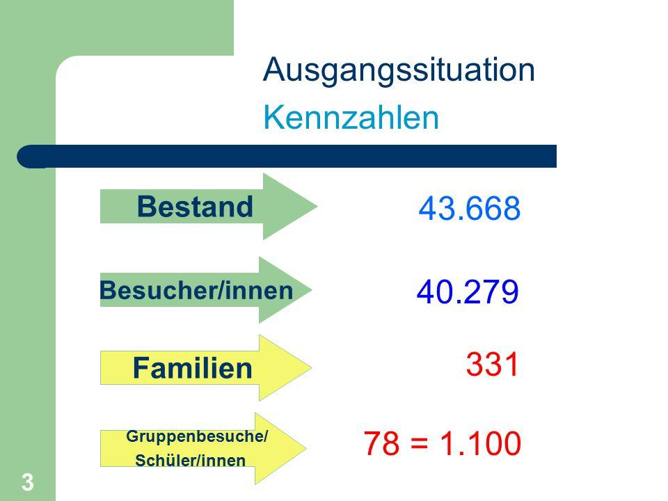 3 Ausgangssituation Kennzahlen Besucher/innen Bestand Gruppenbesuche/ Schüler/innen 43.668 40.279 331 Familien 78 = 1.100