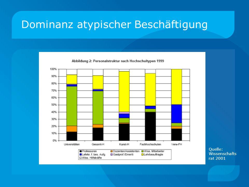 Dominanz atypischer Beschäftigung Quelle: Wissenschafts rat 2001
