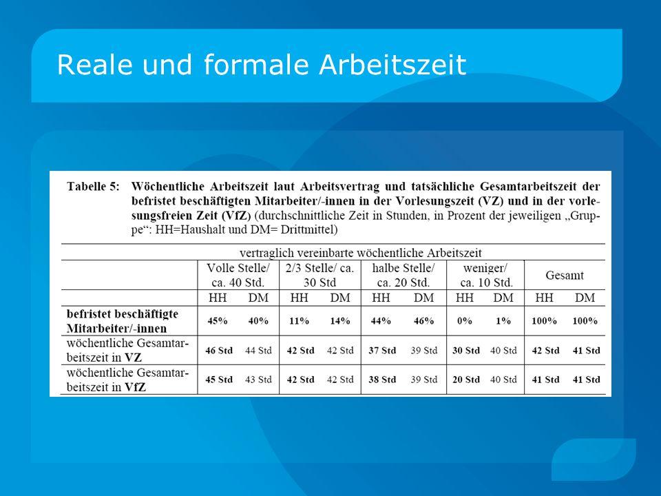 Die Situation der Lehrbeauftragten  Befragung der Berliner Lehrbeauftragten (GEW / FU Berlin) Für 46 % Lehraufträge Haupterwerbsquelle.