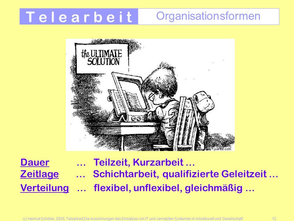 (c) Helmut Schöller, 2005, Telearbeit,Die Auswirkungen des Einsatzes von IT und vernetzten Systemen in Arbeitswelt und Gesellschaft12 T e l e a r b e i t Organisationsformen Dauer … Teilzeit, Kurzarbeit … Zeitlage … Schichtarbeit, qualifizierte Geleitzeit … Verteilung … flexibel, unflexibel, gleichmäßig …
