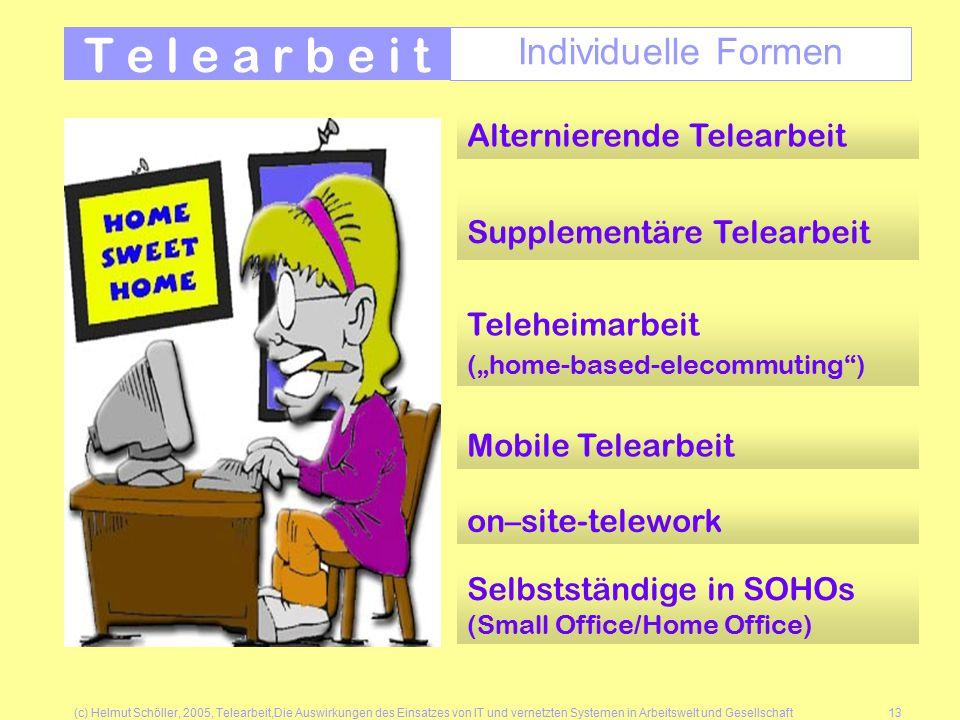 """(c) Helmut Schöller, 2005, Telearbeit,Die Auswirkungen des Einsatzes von IT und vernetzten Systemen in Arbeitswelt und Gesellschaft13 T e l e a r b e i t Individuelle Formen Alternierende Telearbeit Supplementäre Telearbeit Teleheimarbeit (""""home-based-elecommuting ) on–site-telework Mobile Telearbeit Selbstständige in SOHOs (Small Office/Home Office)"""