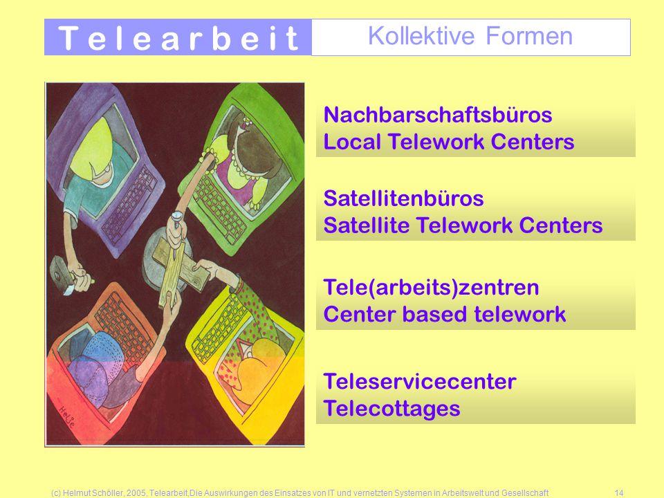 (c) Helmut Schöller, 2005, Telearbeit,Die Auswirkungen des Einsatzes von IT und vernetzten Systemen in Arbeitswelt und Gesellschaft14 T e l e a r b e i t Kollektive Formen Nachbarschaftsbüros Local Telework Centers Satellitenbüros Satellite Telework Centers Teleservicecenter Telecottages Tele(arbeits)zentren Center based telework