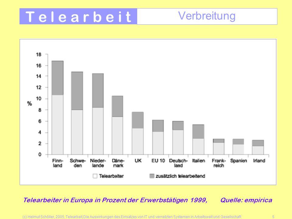 (c) Helmut Schöller, 2005, Telearbeit,Die Auswirkungen des Einsatzes von IT und vernetzten Systemen in Arbeitswelt und Gesellschaft5 T e l e a r b e i t Verbreitung Telearbeiter in Europa in Prozent der Erwerbstätigen 1999, Quelle: empirica