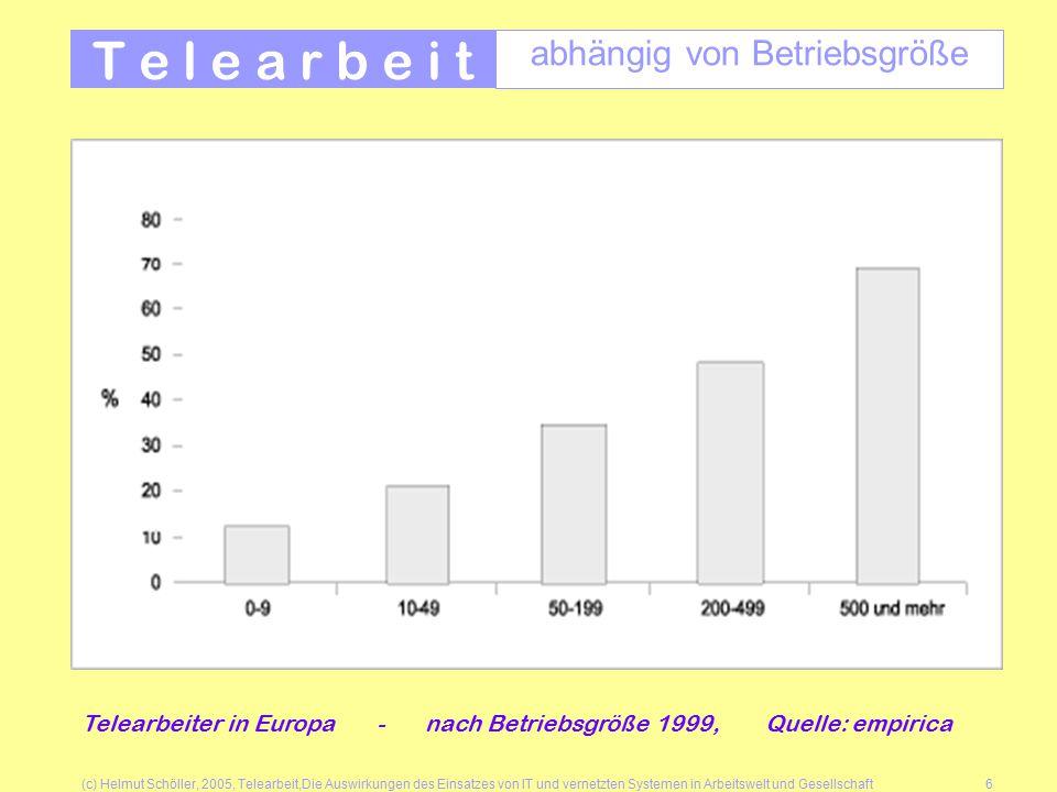 (c) Helmut Schöller, 2005, Telearbeit,Die Auswirkungen des Einsatzes von IT und vernetzten Systemen in Arbeitswelt und Gesellschaft6 T e l e a r b e i t abhängig von Betriebsgröße Telearbeiter in Europa - nach Betriebsgröße 1999, Quelle: empirica