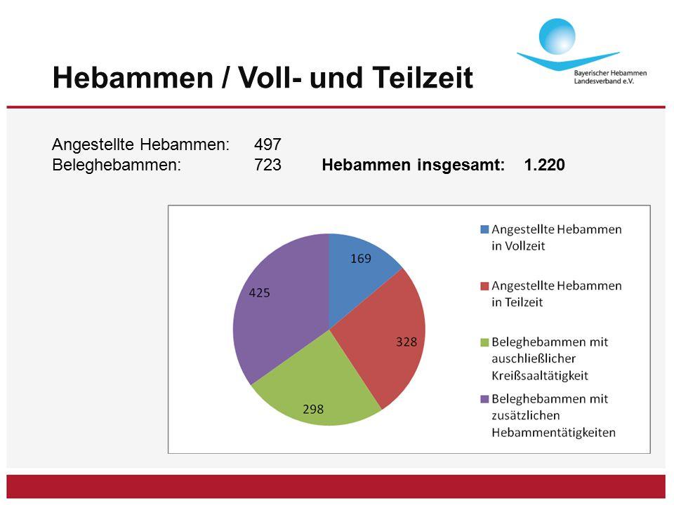 Hebammen / Voll- und Teilzeit Angestellte Hebammen: 497 Beleghebammen:723Hebammen insgesamt: 1.220