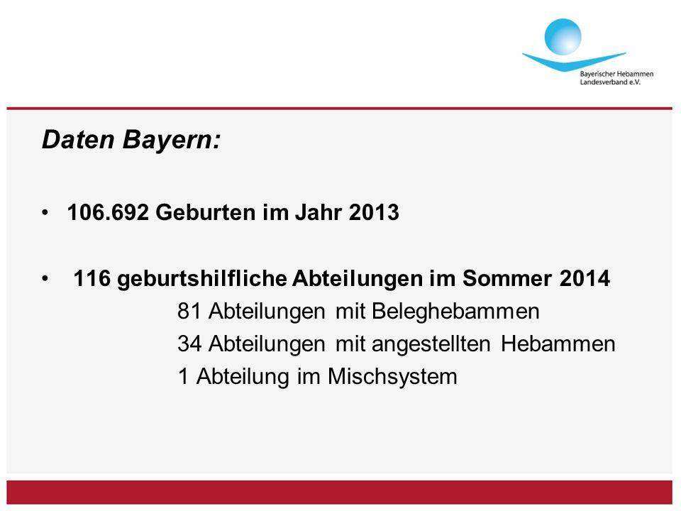 Daten Bayern: 106.692 Geburten im Jahr 2013 116 geburtshilfliche Abteilungen im Sommer 2014 81 Abteilungen mit Beleghebammen 34 Abteilungen mit angestellten Hebammen 1 Abteilung im Mischsystem